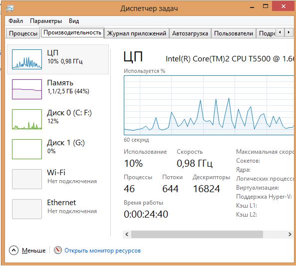 Вкладка проиводительность дисетчер задач Windows 8