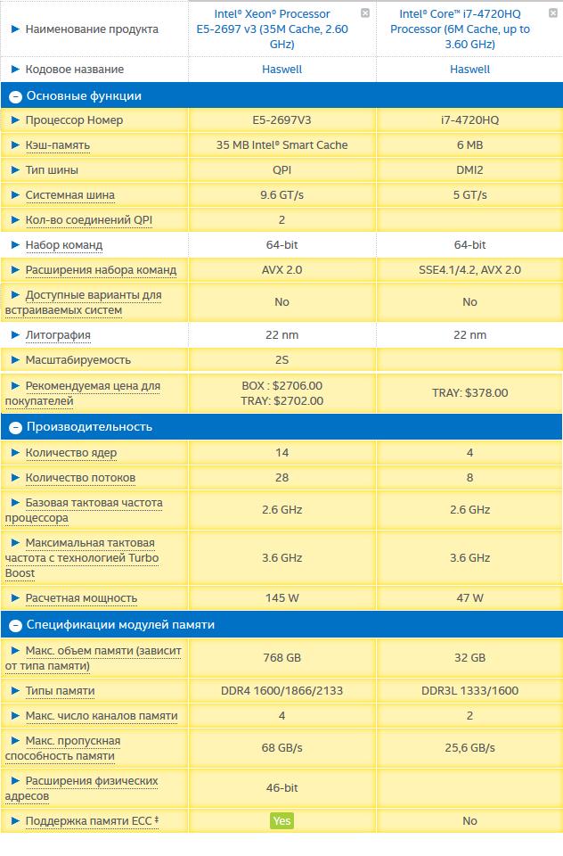 сравнение серверного и настольного процессора