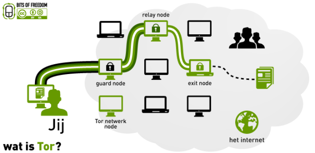 Wat_is_Tor_The_onion_routing--640x312
