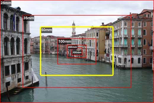 угол зрения в зависимости от фокусного расстояния