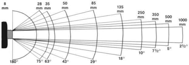 фокусное расстояние и угол зрения